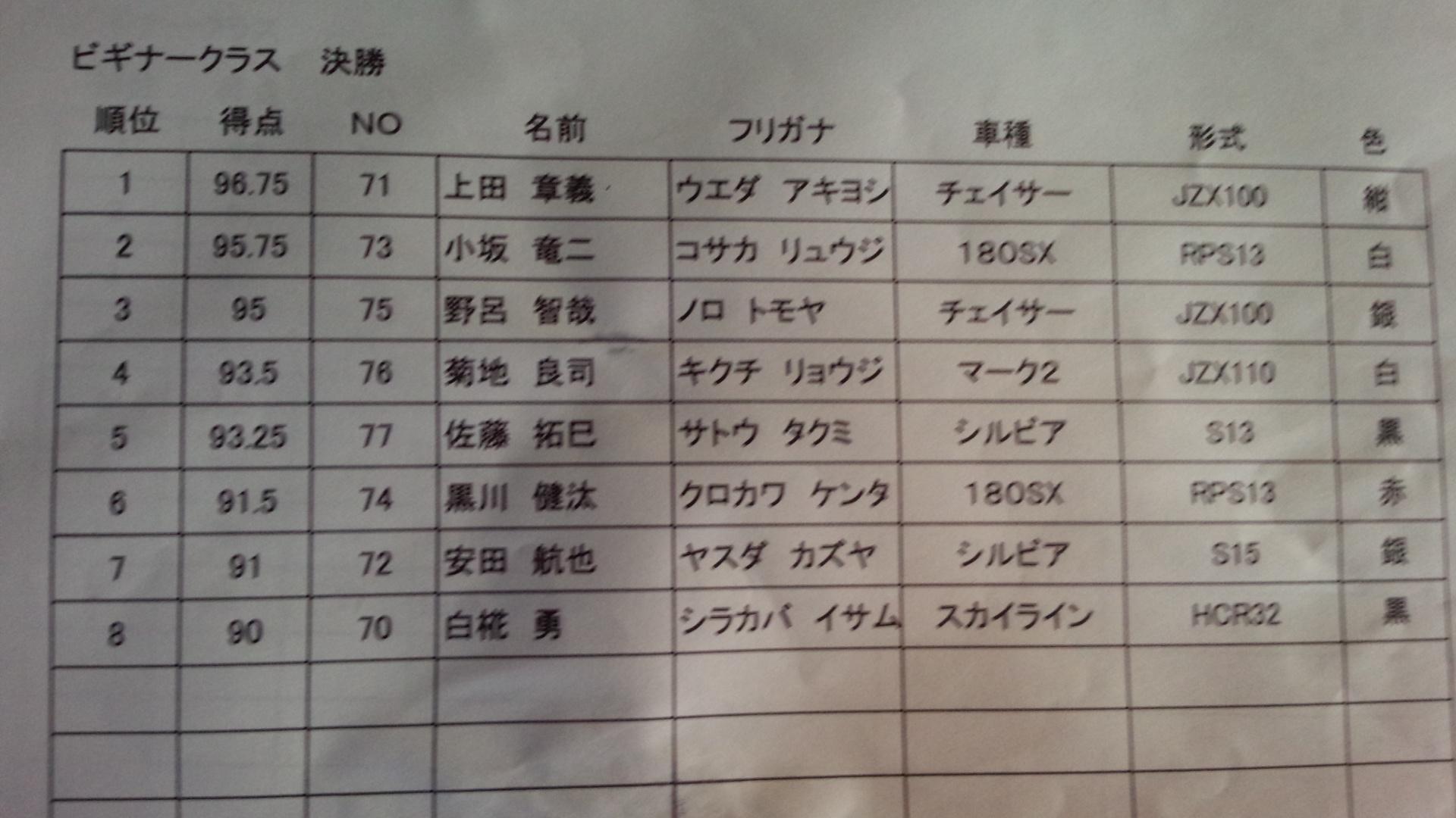 ビギナー決勝結果0713