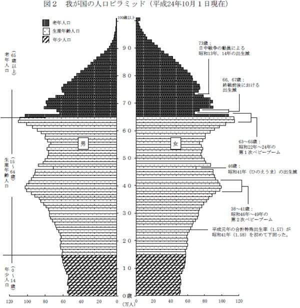 日本の人口ピラミッド201403