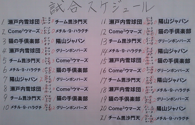 東広島オープン結果