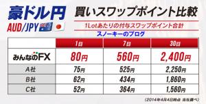 みんなのFX豪ドル円スワップポイントキャンペーン2