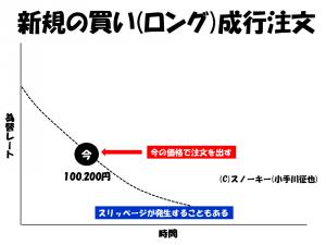 FX 成行注文(なりゆきちゅうもん)とは?2
