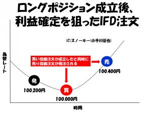 FX IFD イフダン注文とは?
