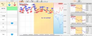 らくらくテクニカルトレンド予測チャート