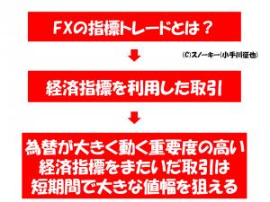 FX 指標トレード 失敗 大損