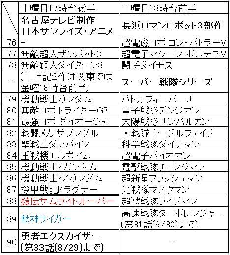 改訂「ざっくばらんなテレビ朝日系、年度別の放送スケジュール表(76~90)」