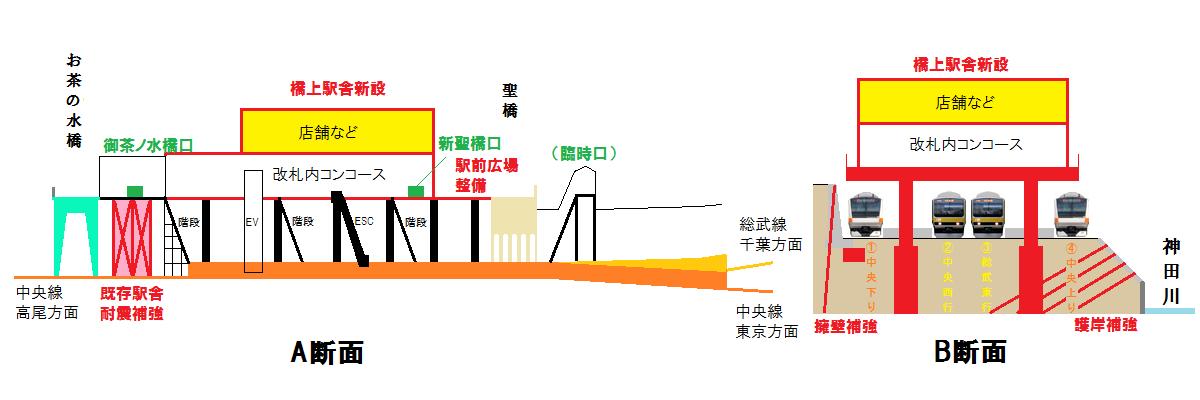 御茶ノ水駅改良工事第2段階では橋上駅舎を東側に拡張し、駅前広場を新設する。