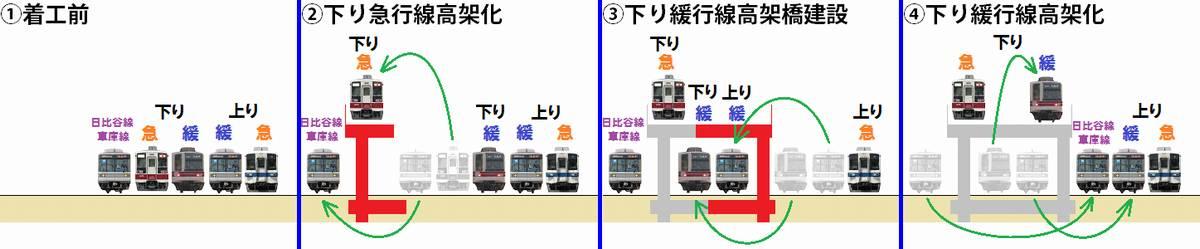 浅草方(日比谷線車両基地付近)の高架化手順