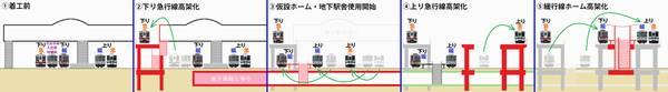 竹ノ塚駅構内の高架化手順
