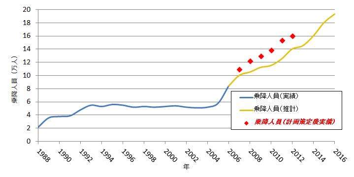 豊洲駅の乗降客数の実績と今後の予測(赤い点は改良工事着手後の実績)