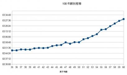男子100位35-60