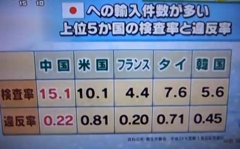 20140727_食品検査(470x293)