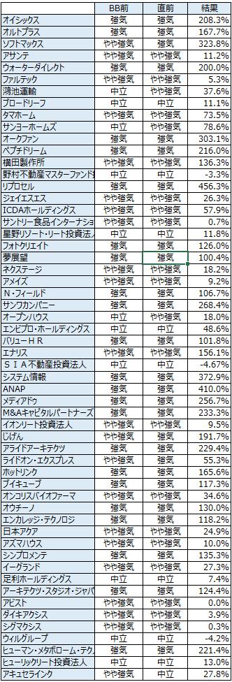 IPO初値予想の履歴2014214