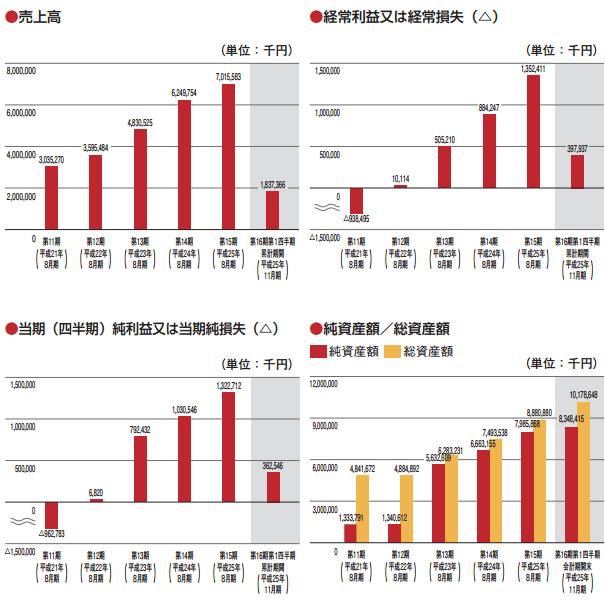 日本BS放送の業績推移