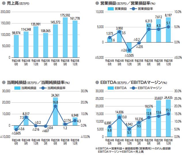 ジャパンディスプレイの業績推移