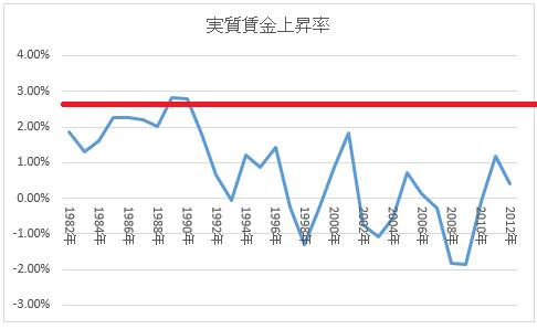 日本の実質賃金成長率の推移