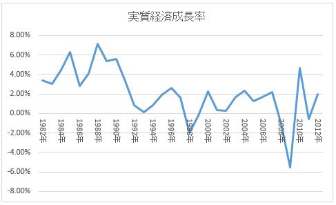 日本の実質経済成長率の推移