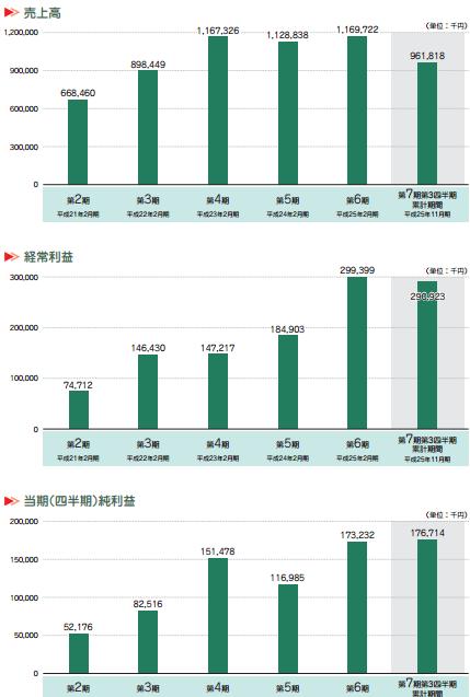 エスクロー・エージェント・ジャパンの業績推移