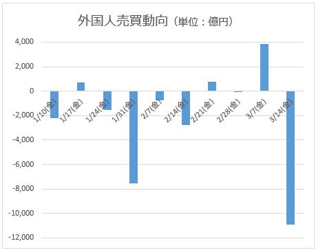 東証の外国人売買動向