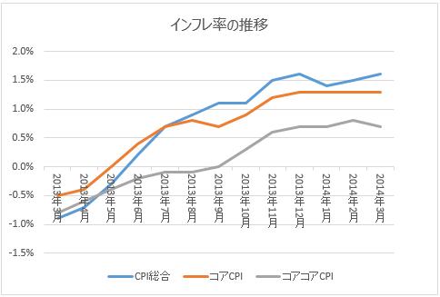 インフレ率の推移