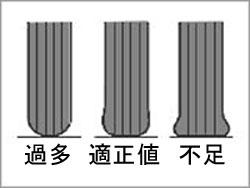タイヤの状態図