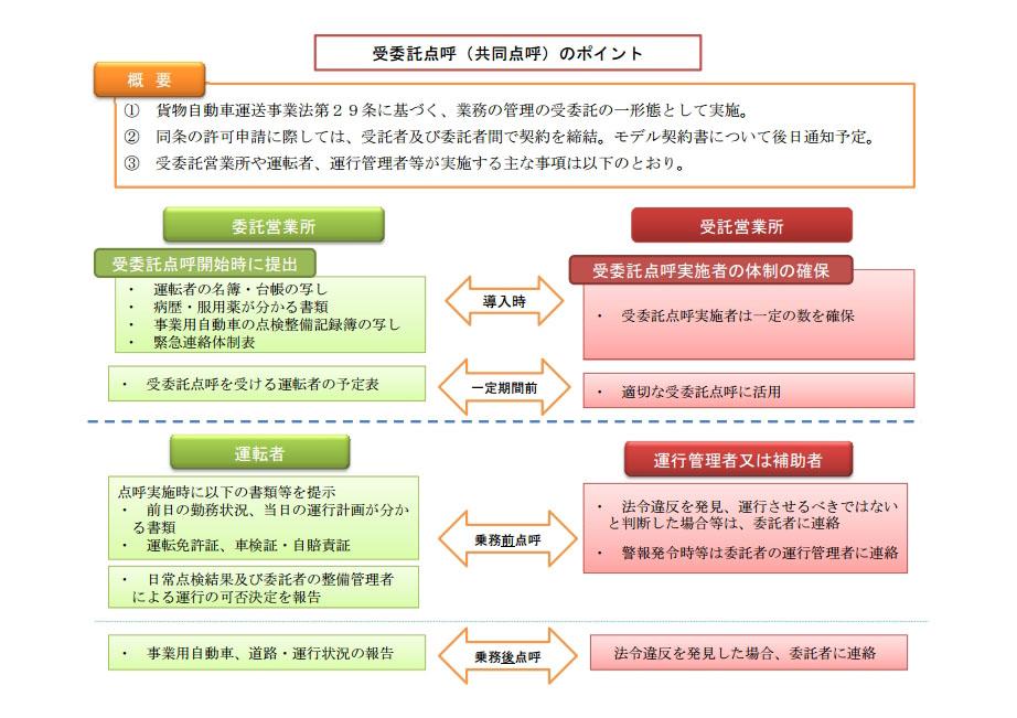 共同点呼の概要図