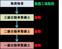 自動車整備士の資格概要図