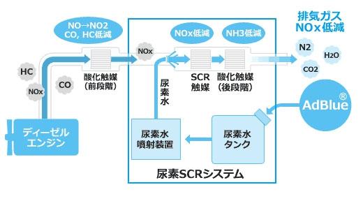 尿素SCRシステムの概要図