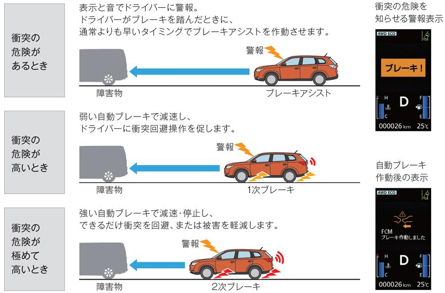 自動ブレーキの概要図