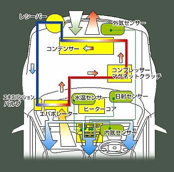 カーエアコンの冷房の仕組み