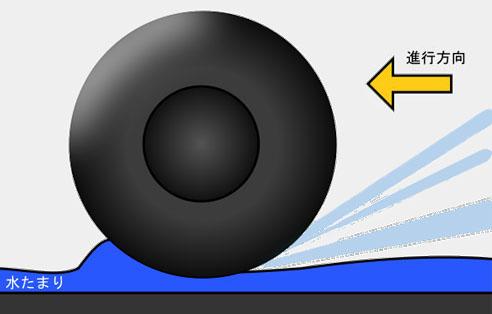 アクアプレーニング現象の概念図