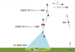 2段分離&海上回収説明c