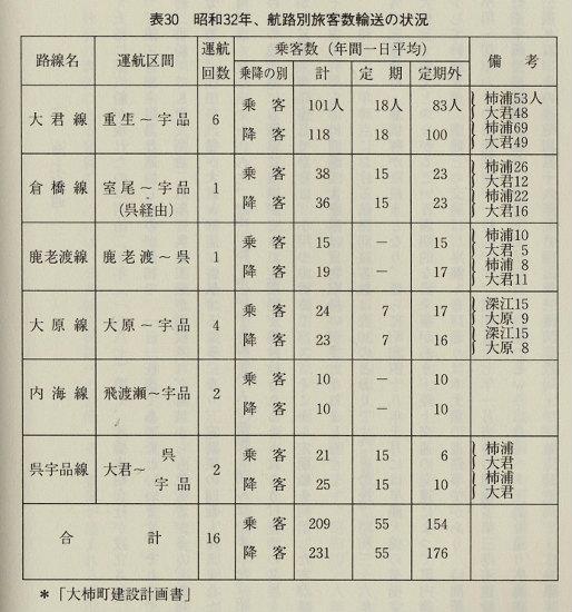 大柿町航路乗客数(S32)