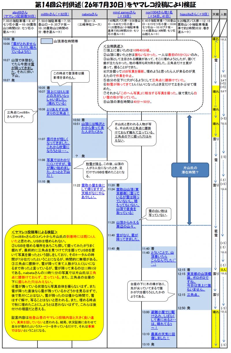 ヤマレコ検証21
