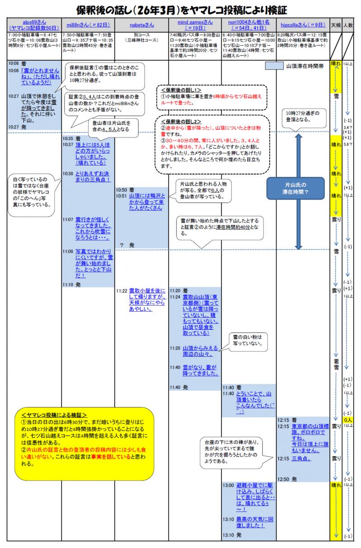 ヤマレコ検証12