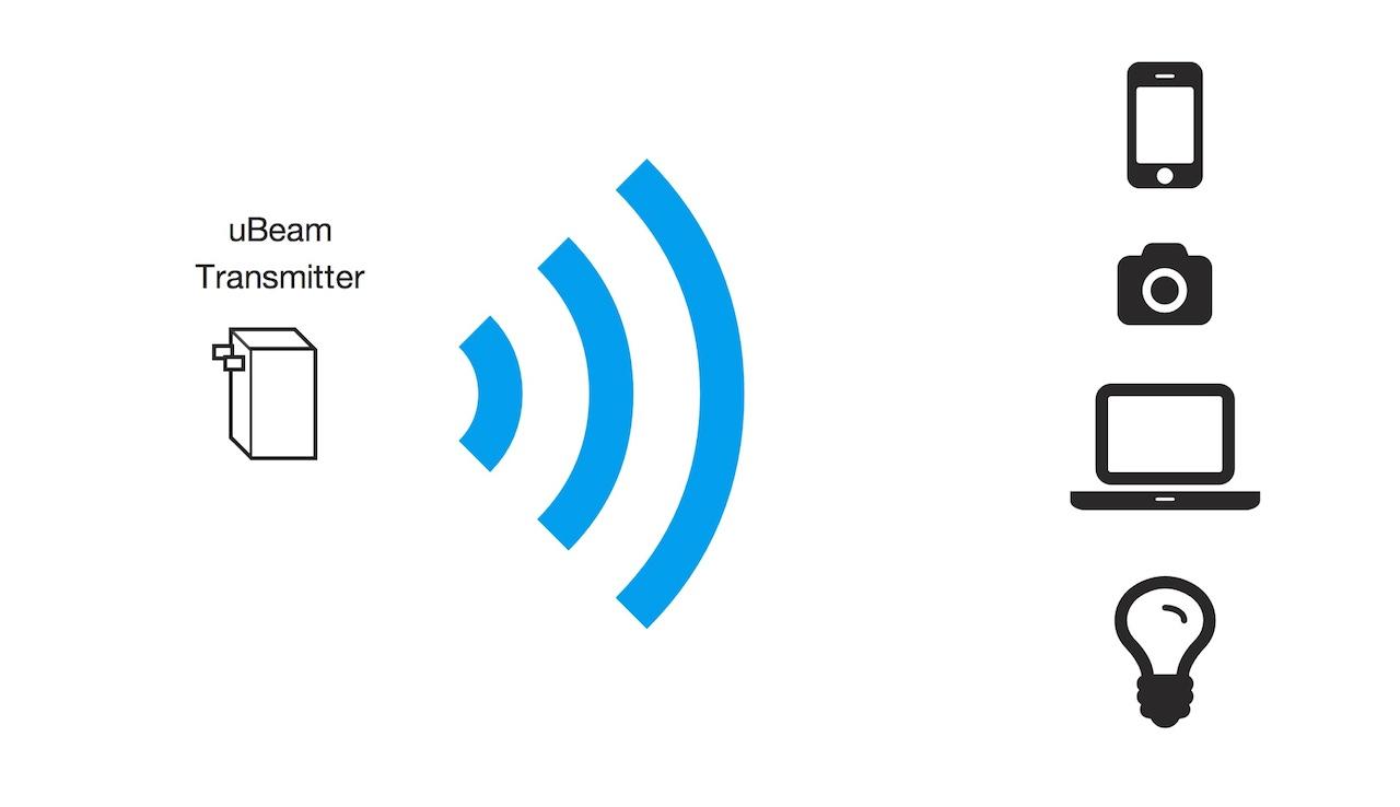 超音波を利用した広範囲のスマホ向けワイヤレス充電技術「uBeam」