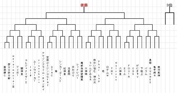ROBOT WARS 2014 in 未来館 トーナメント表(ブログ公開用)
