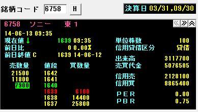 ソニー株価20140613