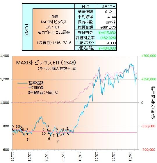 日本株ETF140201