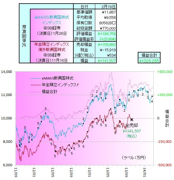 新興国株式140201