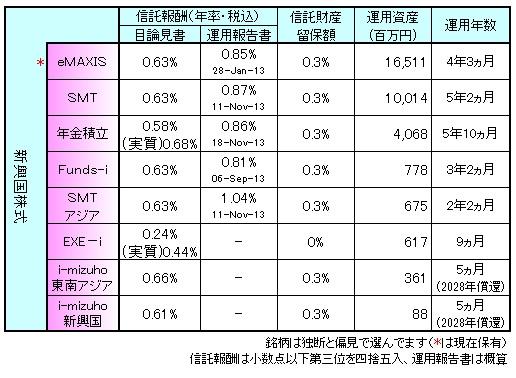新興国株式まとめ140201