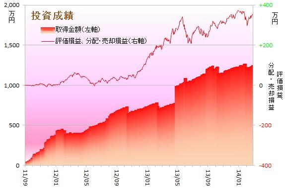 運用成績グラフ140201
