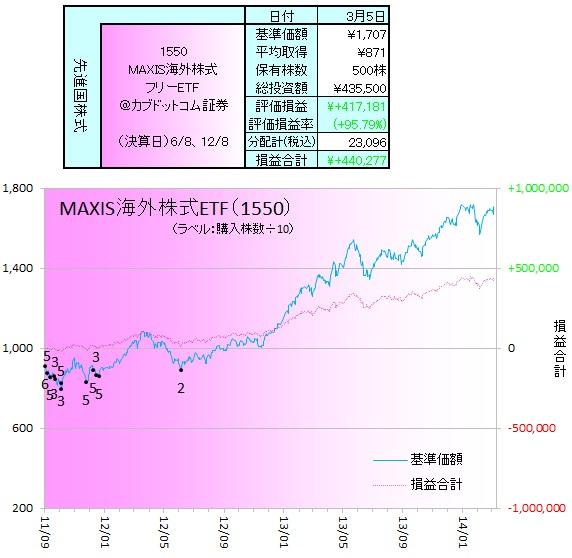 外国株式140301ETF