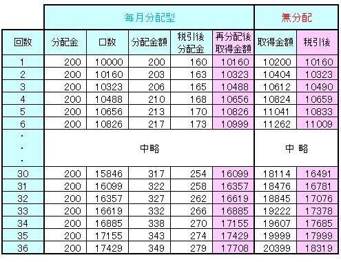 毎月分配型140306