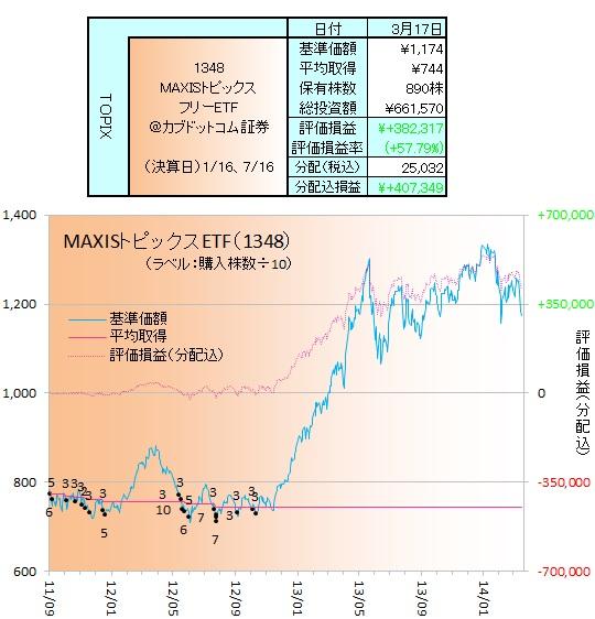 日本株ETF140301