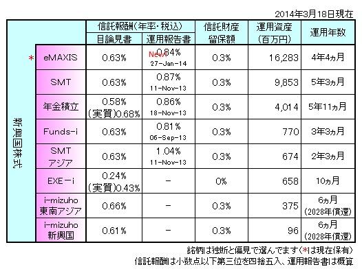 新興国株式まとめ140302
