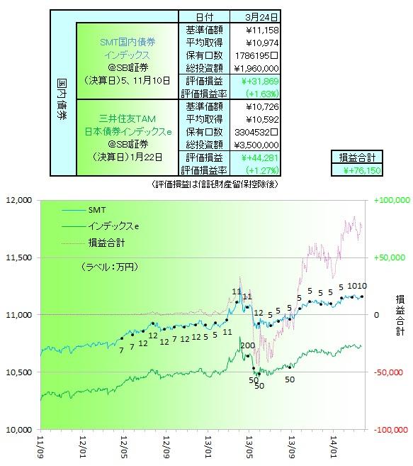 国内債券140325