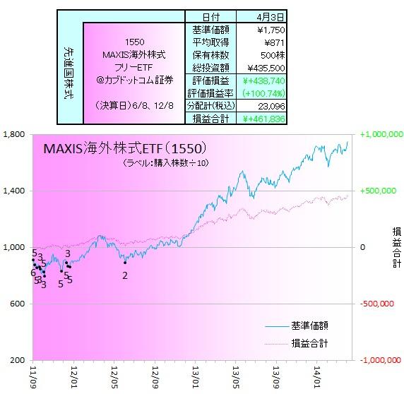 外国株式140401ETF