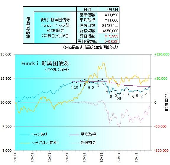 野村新興国債券ヘッジ140401