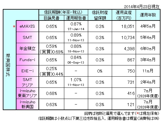 新興国株式まとめ140401