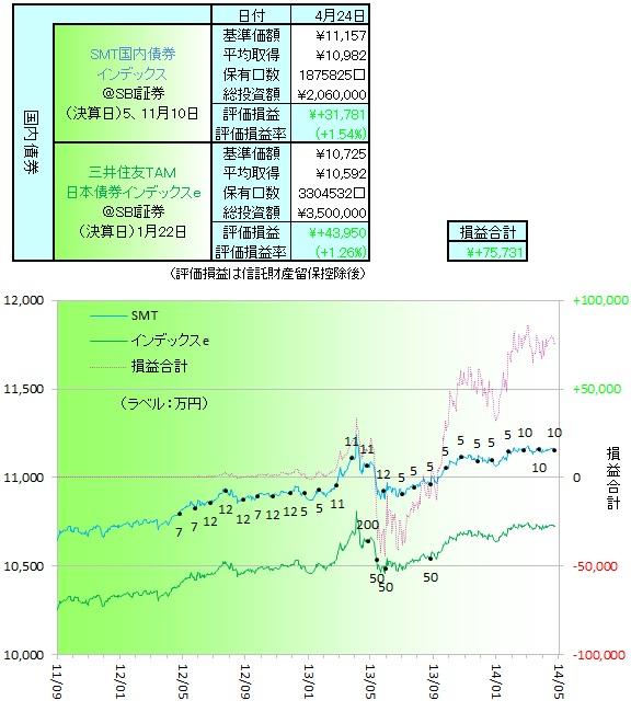 国内債券140401